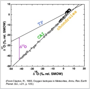 Carbonaceous chondrite anhydrous minerals (CCAM), including CAI and chondrules, plot with a 1 slope, representing complete mixing, due to rapid condensation from a vapor phase.  The terrestrial fractionation line (TF) plots with a 1/2 slope, representing complete mass fractionation, due to slow cooling from a molten state.