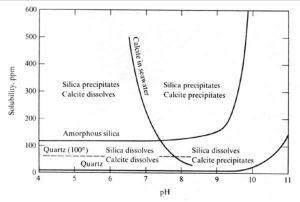 Graph showing silica precipitation above pH 9 and calcite precipiation above pH 10 From Muskingum University petrology course http://www.muskingum.edu/~ericlaw/courses/petrology/images/silica-pH.jpg
