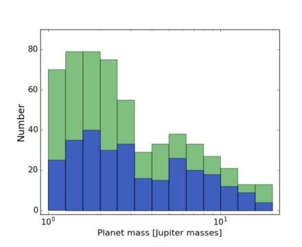 Observational evidence for two distinct giant planet populations_Fig. 1